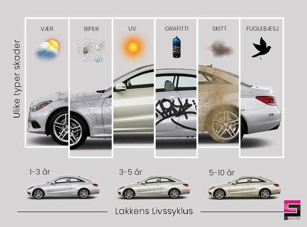 Hvorfor Beskytte Lakken - Bilens Lifssyklus - CeramicPro - Aura Bilpleie | Rogaland | Stavanger | Sandnes | Ålgård